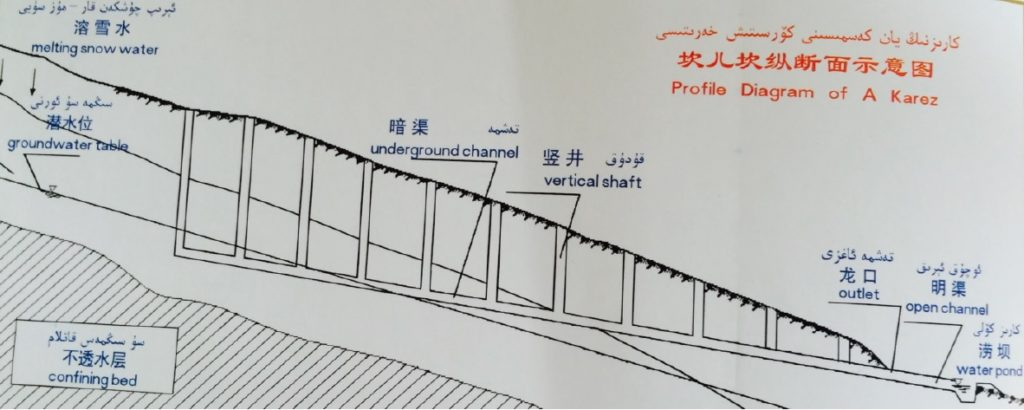 karez water channel